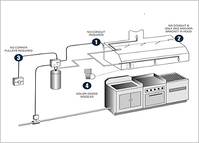 Kitchen Suppression System Rsd